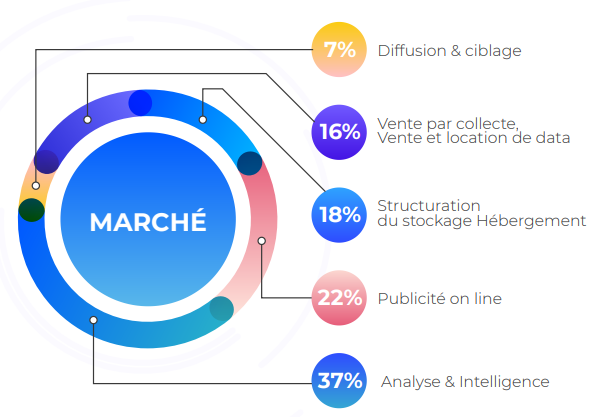Le marché du data marketing