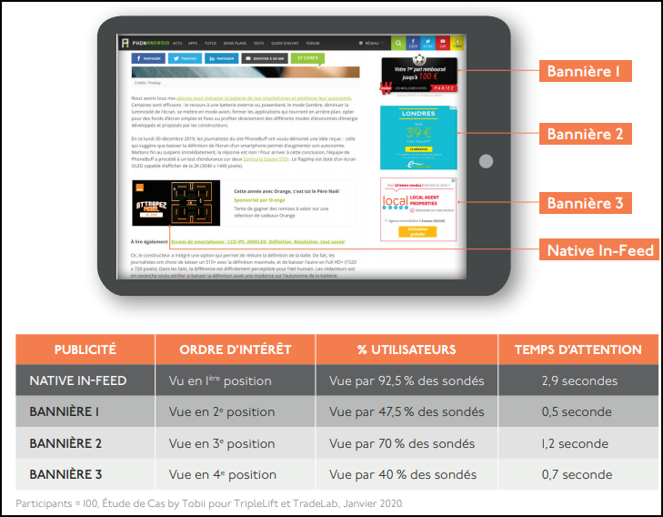 Gain de visibilité du native advertising