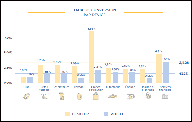 Taux de conversion e-commerce