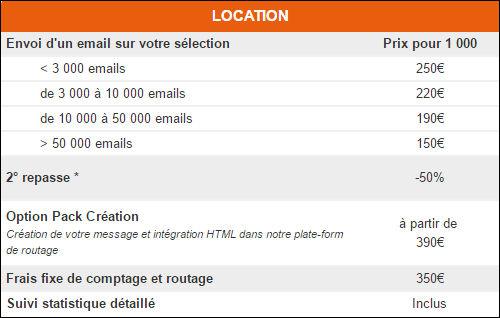 repasse email