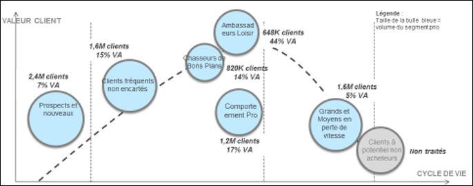 Cycle de vie client