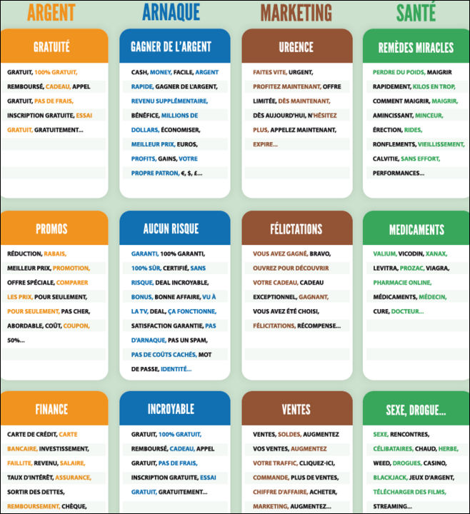 Liste de spamwords