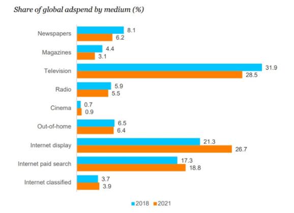 médias publicitaires