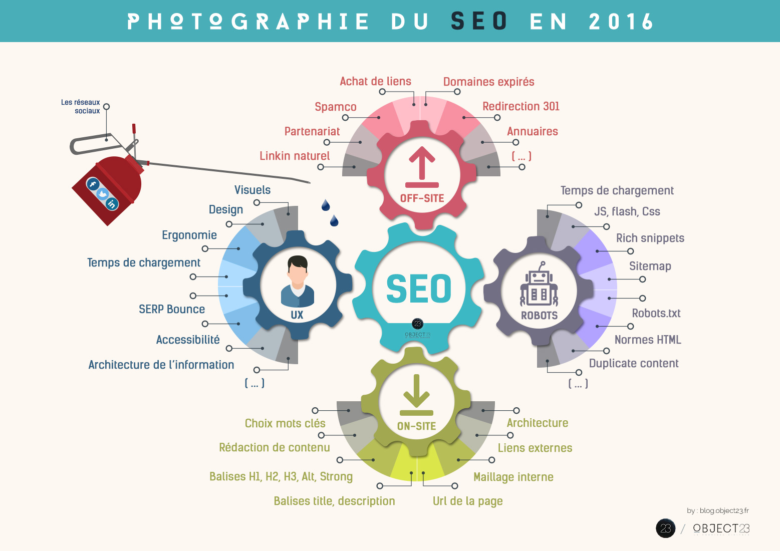 SEO-infographie-2016-object23