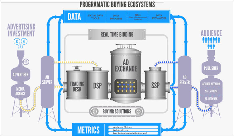Ecosysteme programmatique