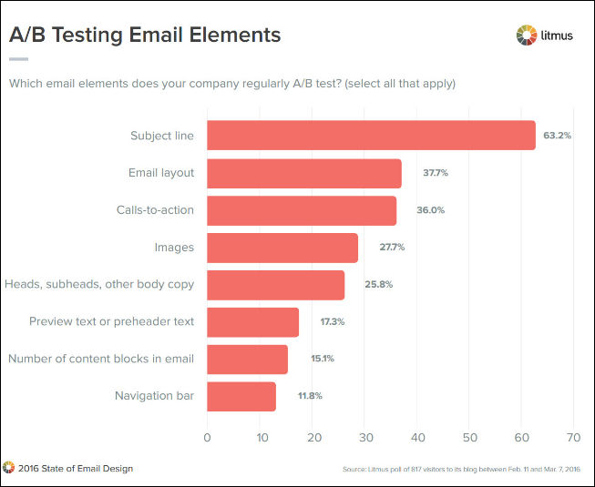 abtesting-email