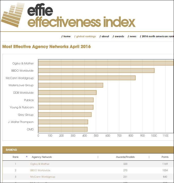 effie-index