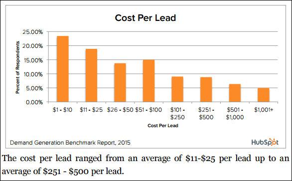Quel est le co t d un lead en b2b d finitions marketing for Cout d un desamiantage