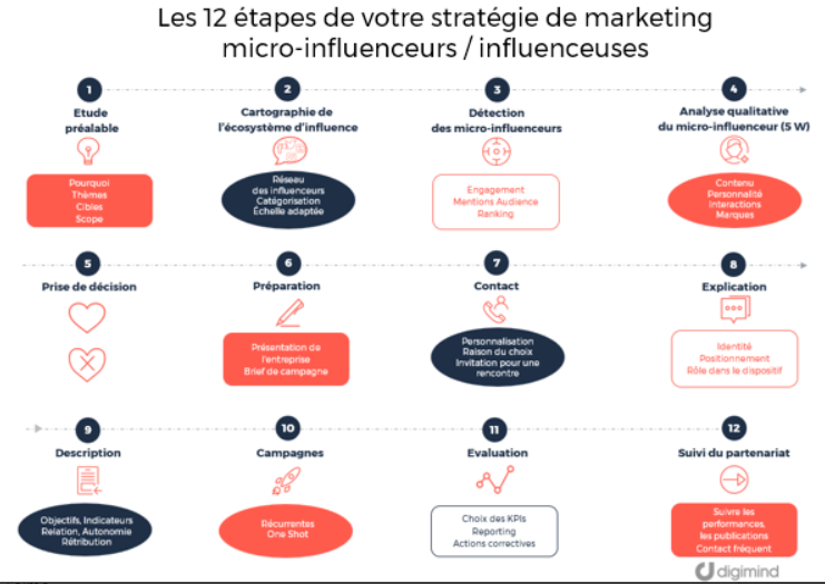 Campagne d'influence marketing