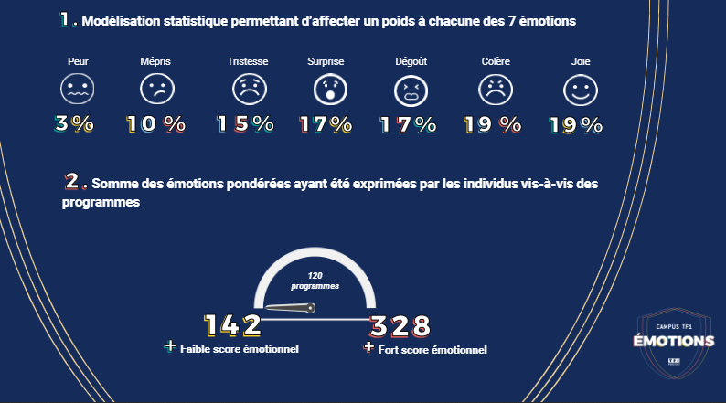 Un score émotionnel