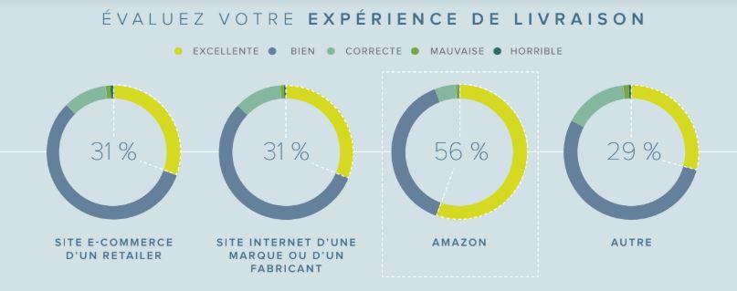 Experience de livraison Amazon