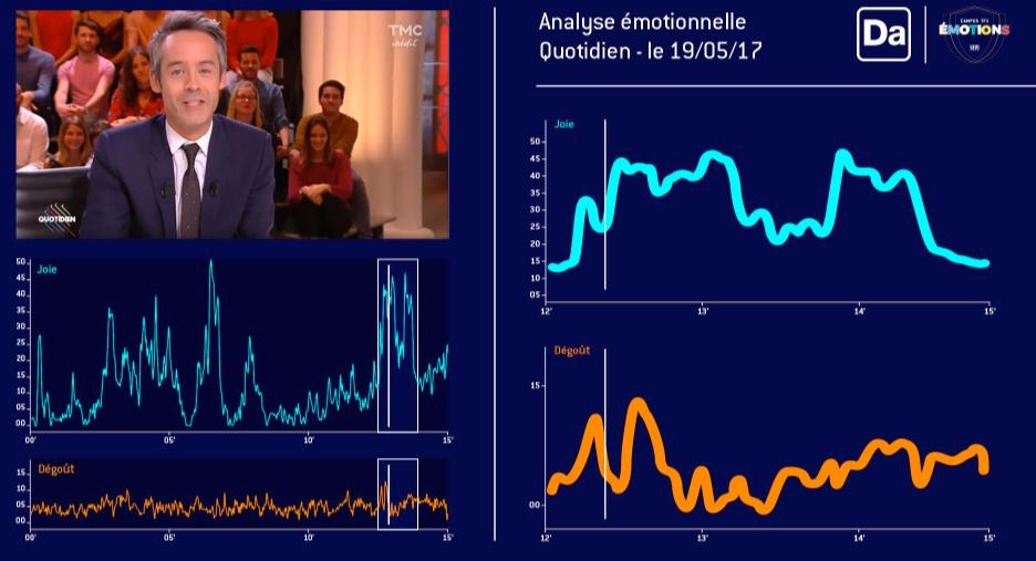 Analyse des émotions