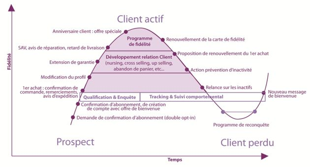 Evaluation du cycle de vie