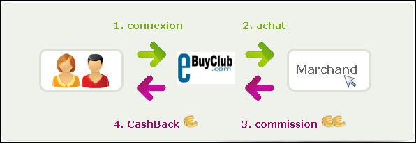 Cashback Definition